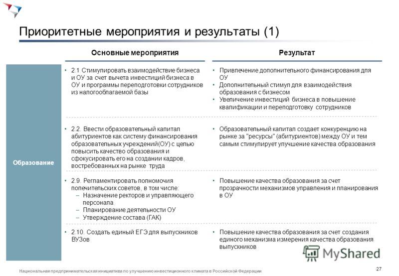 26 Национальная предпринимательская инициатива по улучшению инвестиционного климата в Российской Федерации КПЭ дорожной карты (II) КПЭ2012 г. (оценка)2015 г.2020 г. 3. Дополнительное обучение 3.1 Доля людей в экономически активном населении, завершив
