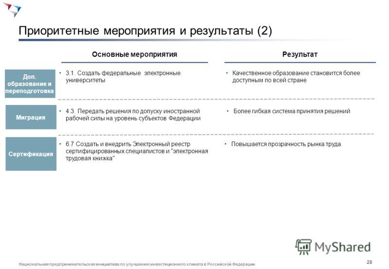 27 Национальная предпринимательская инициатива по улучшению инвестиционного климата в Российской Федерации Приоритетные мероприятия и результаты (1) Образование Основные мероприятияРезультат 2.1 Стимулировать взаимодействие бизнеса и ОУ за счет вычет
