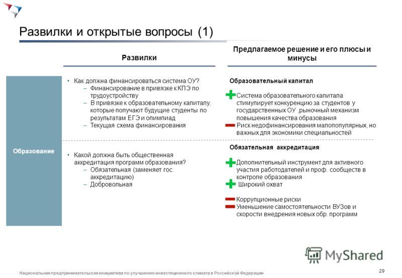 28 Национальная предпринимательская инициатива по улучшению инвестиционного климата в Российской Федерации Приоритетные мероприятия и результаты (2) Миграция Сертификация 4.3. Передать решения по допуску иностранной рабочей силы на уровень субъектов