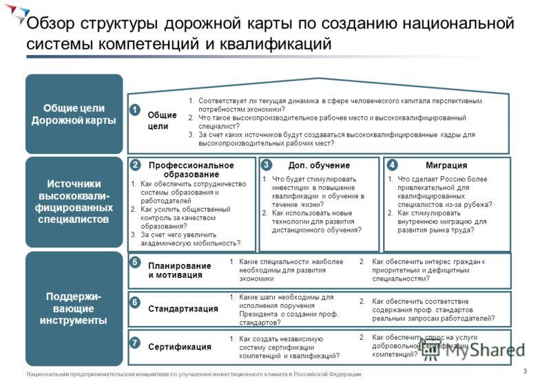 2 Национальная предпринимательская инициатива по улучшению инвестиционного климата в Российской Федерации Она включает мнения бизнеса, образования и экспертного сообщества Источник: Анализ BCG СтороныУчастники АСИ BCG Федеральные органы исполнительно