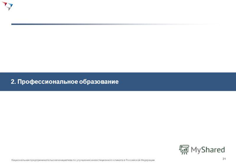 30 Национальная предпринимательская инициатива по улучшению инвестиционного климата в Российской Федерации Система с центральными сертификационными органами Лучше контроль качества центров по сертификации Потенциально более высокая забюрократизоаннос