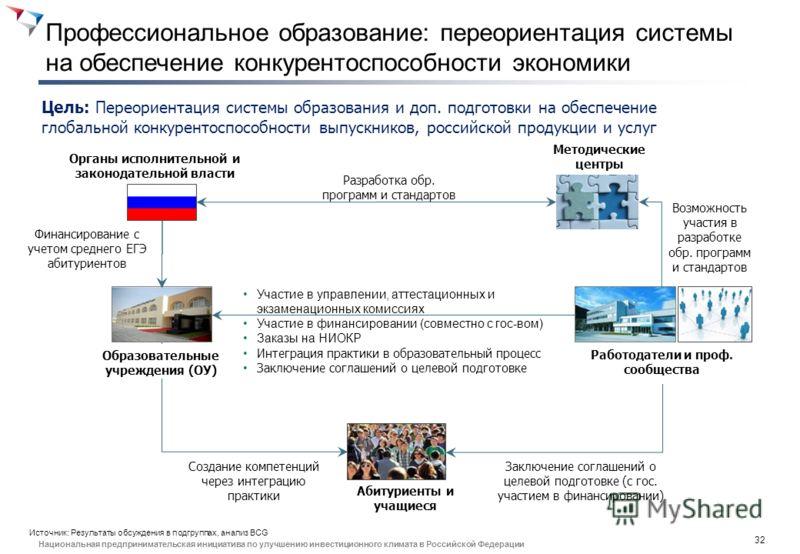 31 Национальная предпринимательская инициатива по улучшению инвестиционного климата в Российской Федерации 2. Профессиональное образование