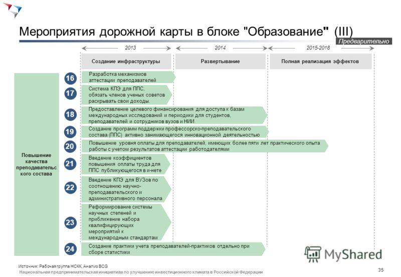 34 Национальная предпринимательская инициатива по улучшению инвестиционного климата в Российской Федерации Мероприятия дорожной карты в блоке