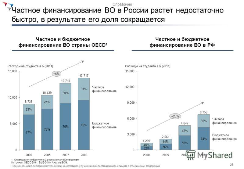 36 Национальная предпринимательская инициатива по улучшению инвестиционного климата в Российской Федерации Мероприятия дорожной карты в блоке