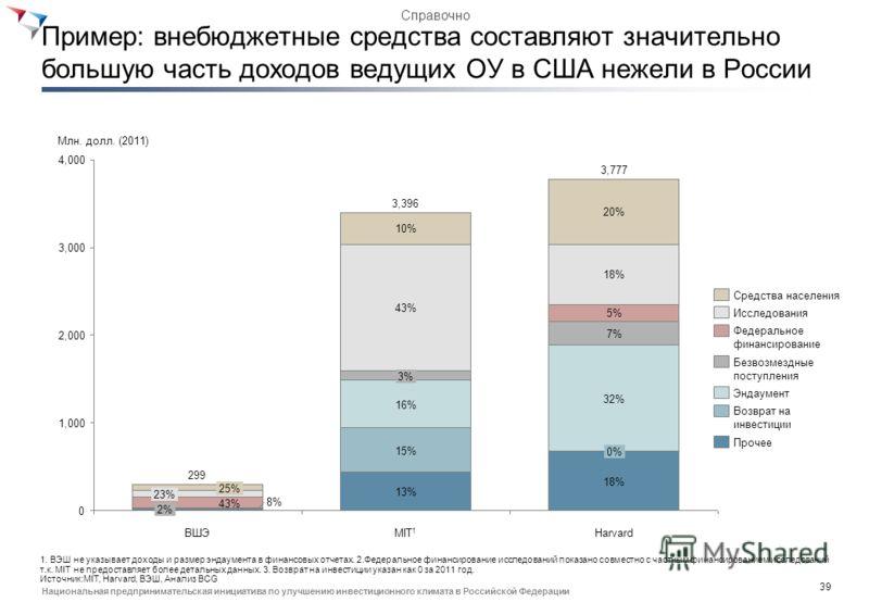 38 Национальная предпринимательская инициатива по улучшению инвестиционного климата в Российской Федерации Объем частного финансирования в РФ можно увеличить за счет привлечения внебюджетных средств Источники финансирования бюджетных ВУЗов в США и Ро