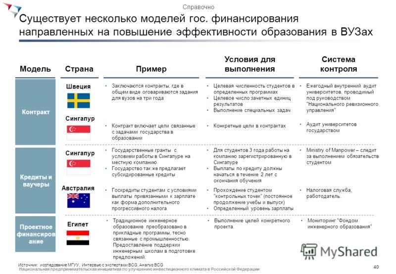 39 Национальная предпринимательская инициатива по улучшению инвестиционного климата в Российской Федерации Пример: внебюджетные средства составляют значительно большую часть доходов ведущих ОУ в США нежели в России 25% Млн. долл. (2011) 4,000 3,000 2