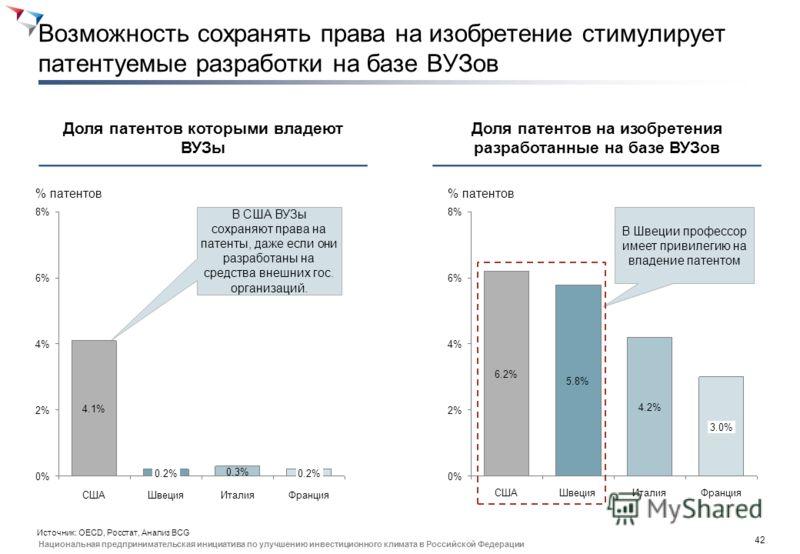41 Национальная предпринимательская инициатива по улучшению инвестиционного климата в Российской Федерации Процент выпускников с ВО устроенных по специальности в ОЭСР выше чем в РФ на 36% % работников 100806040200 Испания59% 41% Израиль63% Канада66%