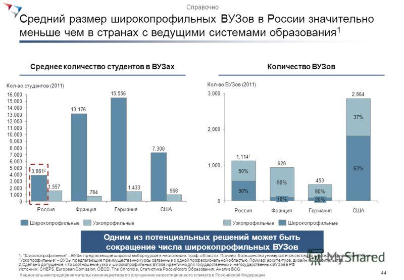 43 Национальная предпринимательская инициатива по улучшению инвестиционного климата в Российской Федерации Среднее кол-во студентов на ВУЗ 1 в России ниже чем в большинстве развитых стран 26,000 6,000 Бразилия 2,650 Франция 2,052 Индия 548 0 Австрали