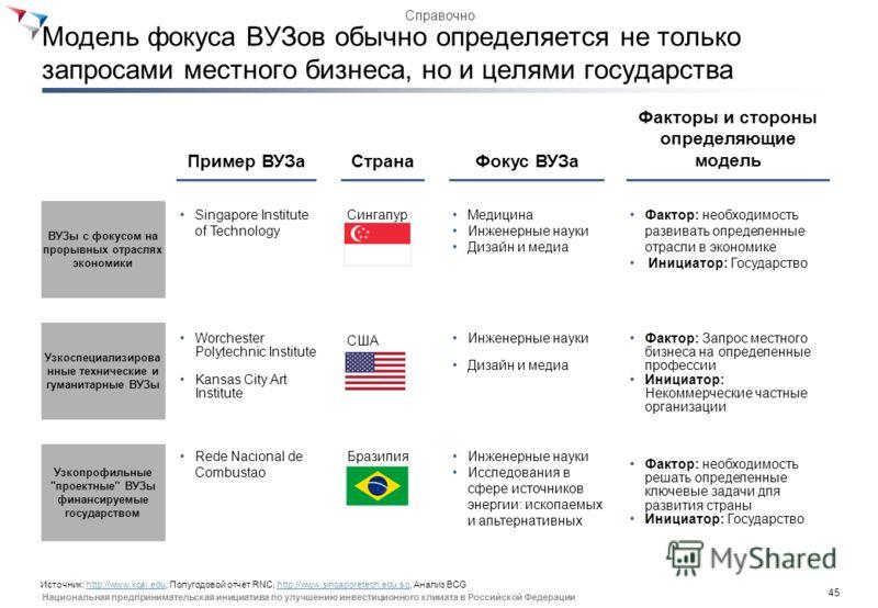 44 Национальная предпринимательская инициатива по улучшению инвестиционного климата в Российской Федерации Средний размер широкопрофильных ВУЗов в России значительно меньше чем в странах с ведущими системами образования 1 3,881 2 13,000 15,000 14,000