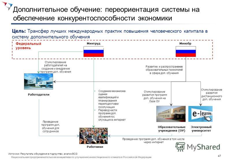 46 Национальная предпринимательская инициатива по улучшению инвестиционного климата в Российской Федерации 3. Дополнительное обучение