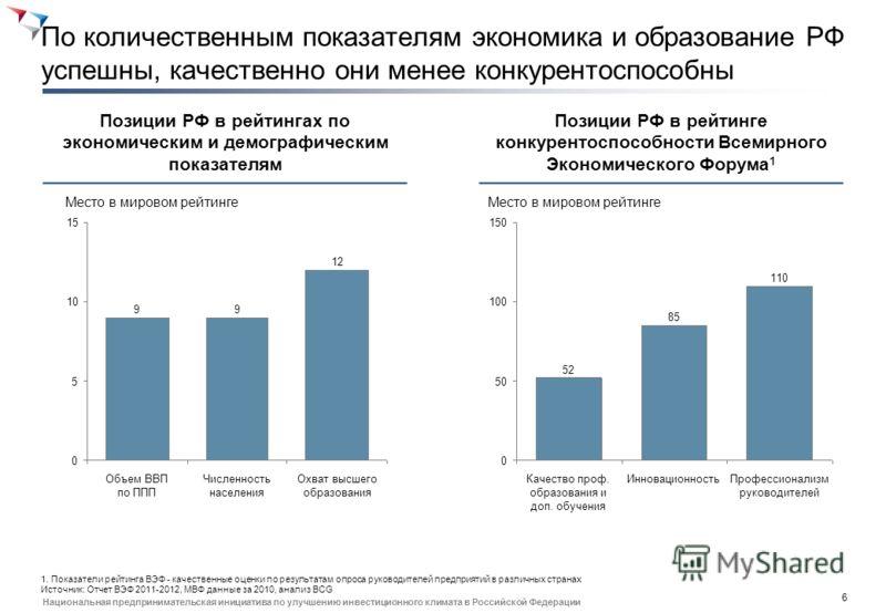 5 Национальная предпринимательская инициатива по улучшению инвестиционного климата в Российской Федерации Содержание Описание текущей ситуации Определение основных целевых индикаторов Общий обзор дорожной карты
