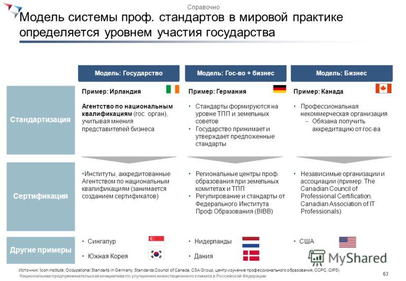62 Национальная предпринимательская инициатива по улучшению инвестиционного климата в Российской Федерации Мероприятия дорожной карты в блоке