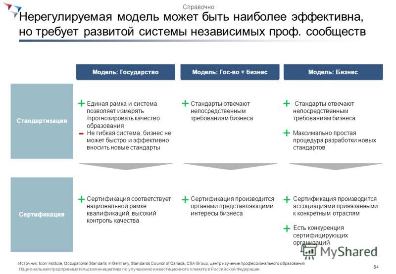 63 Национальная предпринимательская инициатива по улучшению инвестиционного климата в Российской Федерации Модель системы проф. стандартов в мировой практике определяется уровнем участия государства Модель: Государство Пример: Ирландия Агентство по н