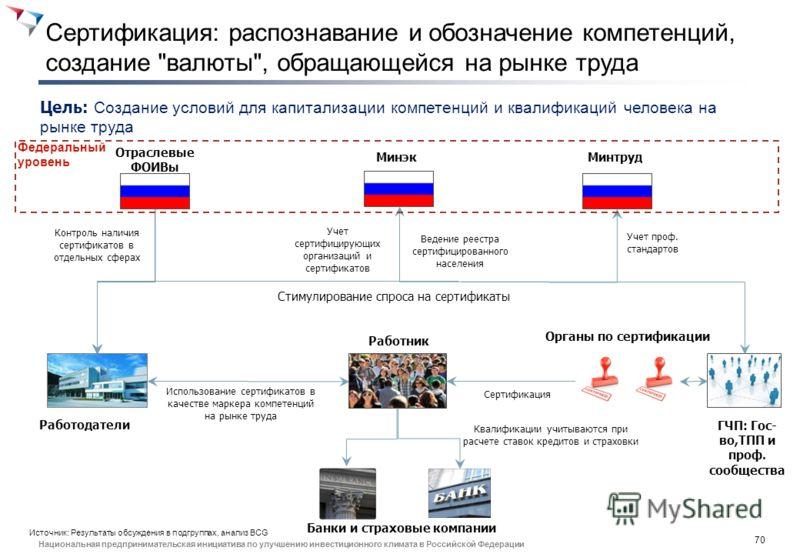 69 Национальная предпринимательская инициатива по улучшению инвестиционного климата в Российской Федерации 6. Сертификация
