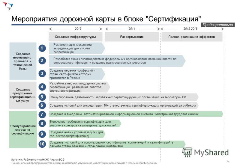 70 Национальная предпринимательская инициатива по улучшению инвестиционного климата в Российской Федерации Сертификация: распознавание и обозначение компетенций, создание