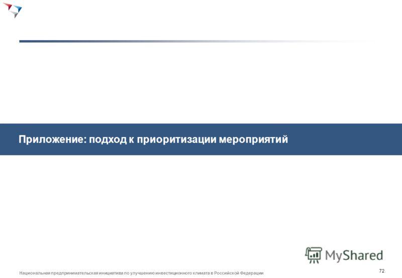 71 Национальная предпринимательская инициатива по улучшению инвестиционного климата в Российской Федерации Мероприятия дорожной карты в блоке