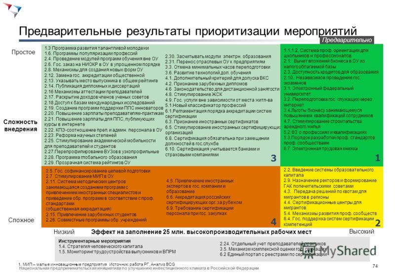 73 Национальная предпринимательская инициатива по улучшению инвестиционного климата в Российской Федерации Мы приоритизировали мероприятия в зависимости от их потенциального эффекта и сложности внедрения НизкийВысокий Эффект на заполнение 25 млн. выс
