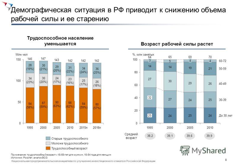 7 Национальная предпринимательская инициатива по улучшению инвестиционного климата в Российской Федерации Конкурентоспособность работников РФ снижается с ростом зарплат и отставанием производительности труда Преимущество в стоимости труда (с поправко