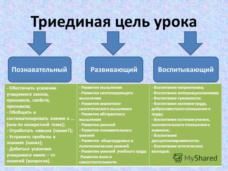 Триединая цель урока ПознавательныйРазвивающийВоспитывающий - Обеспечить усвоение учащимися закона, признаков, свойств, признаков; - Обобщить и систематизировать знания о … (или по конкретной теме); - Отработать навыки (какие?); - Устранить пробелы в