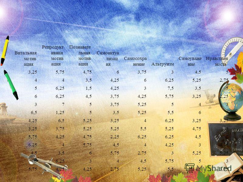 Витальная мотив ация Репродукт ивная мотив ация Познавате льная мотив ация Самоактуа лизац ия Самосохра нениеАльтруизм Самоуваже ние Нравствен ность 3,255,754,7563,7534,55 443,54,2566,255,252,75 56,251,54,2537,53,55 66,254,53,754,255,753,252,25 3753,