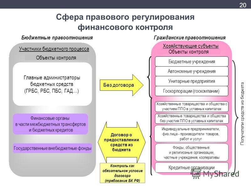 Бюджетные правоотношения Главные администраторы бюджетных средств (ГРБС, РБС, ПБС, ГАД…) Участники бюджетного процесса Государственные внебюджетные фонды Финансовые органы в части межбюджетных трансфертов и бюджетных кредитов Объекты контроля Договор