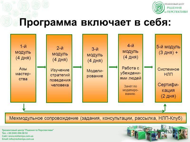 Программа включает в себя: 1-й модуль (4 дня) Азы мастер- ства м 3-й модуль (4 дня) Модели- рование 4-й модуль (4 дня) Работа с убеждени- ями людей Зачёт по моделиро- ванию. 2-й модуль (4 дня) Изучение стратегий поведения человека Межмодульное сопров
