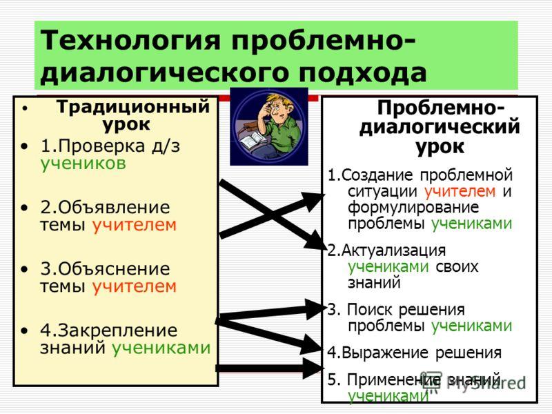 Технология проблемно- диалогического подхода Традиционный урок 1.Проверка д/з учеников 2.Объявление темы учителем 3.Объяснение темы учителем 4.Закрепление знаний учениками Проблемно- диалогический урок 1.Создание проблемной ситуации учителем и формул