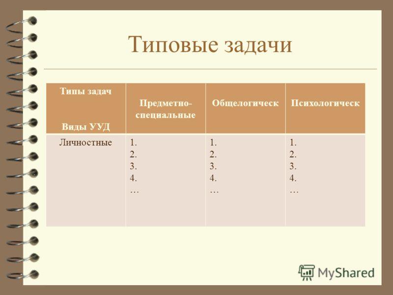 Типовые задачи Типы задач Виды УУД Предметно- специальные ОбщелогическПсихологическ Личностные1. 2. 3. 4. … 1. 2. 3. 4. … 1. 2. 3. 4. …
