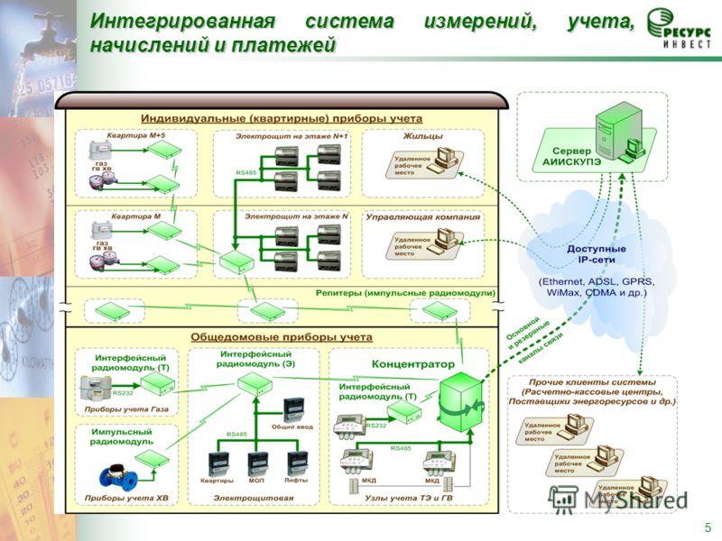 5 Интегрированная система измерений, учета, начислений и платежей