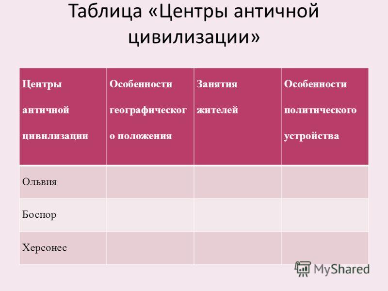 Таблица «Центры античной