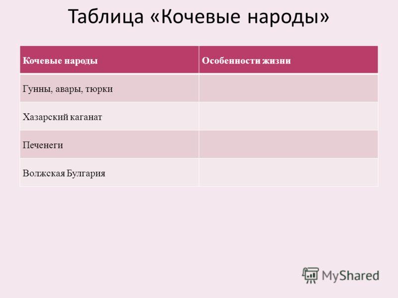 Таблица «Кочевые народы» Кочевые народыОсобенности жизни Гунны, авары, тюрки Хазарский каганат Печенеги Волжская Булгария
