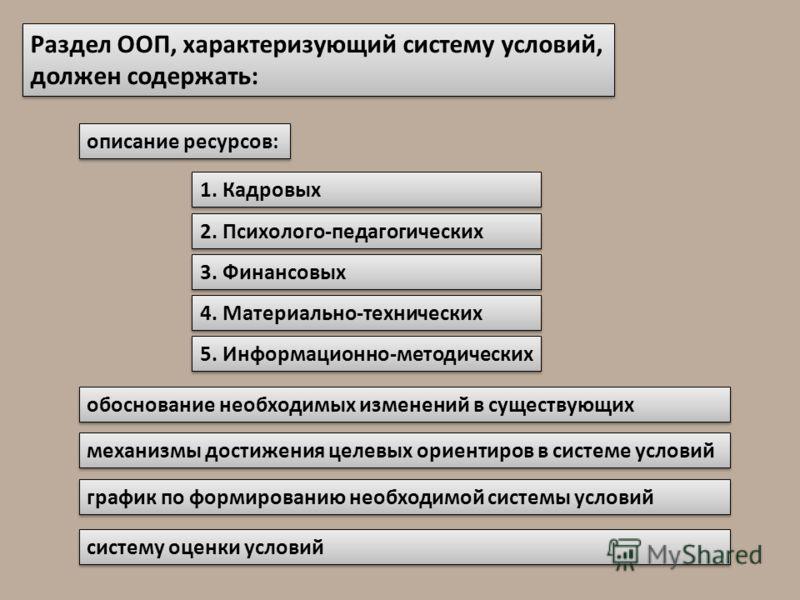 Раздел ООП, характеризующий систему условий, должен содержать: описание ресурсов: 1. Кадровых 2. Психолого-педагогических 3. Финансовых 4. Материально-технических 5. Информационно-методических обоснование необходимых изменений в существующих механизм