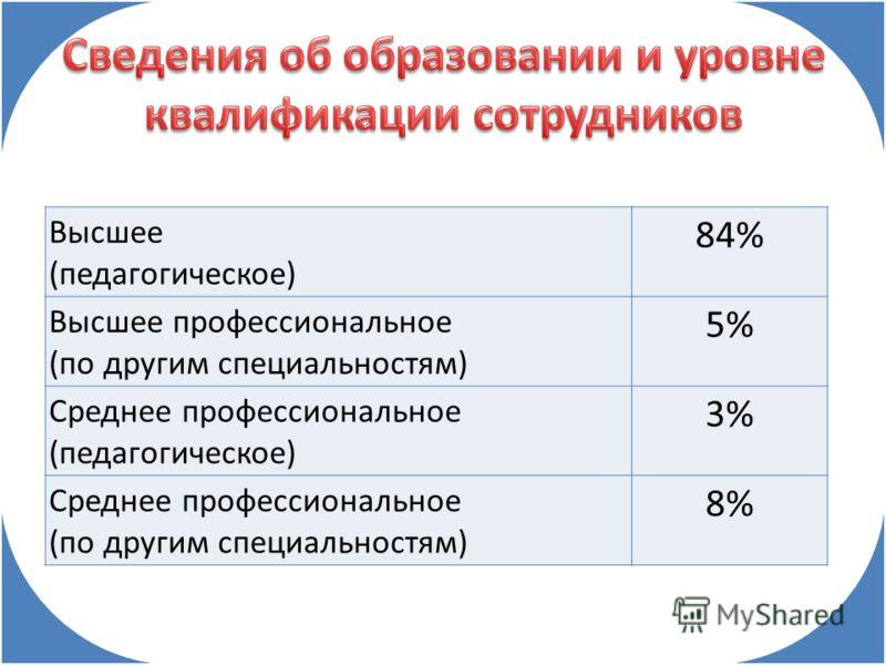 Высшее (педагогическое) 84% Высшее профессиональное (по другим специальностям) 5% Среднее профессиональное (педагогическое) 3% Среднее профессиональное (по другим специальностям) 8%