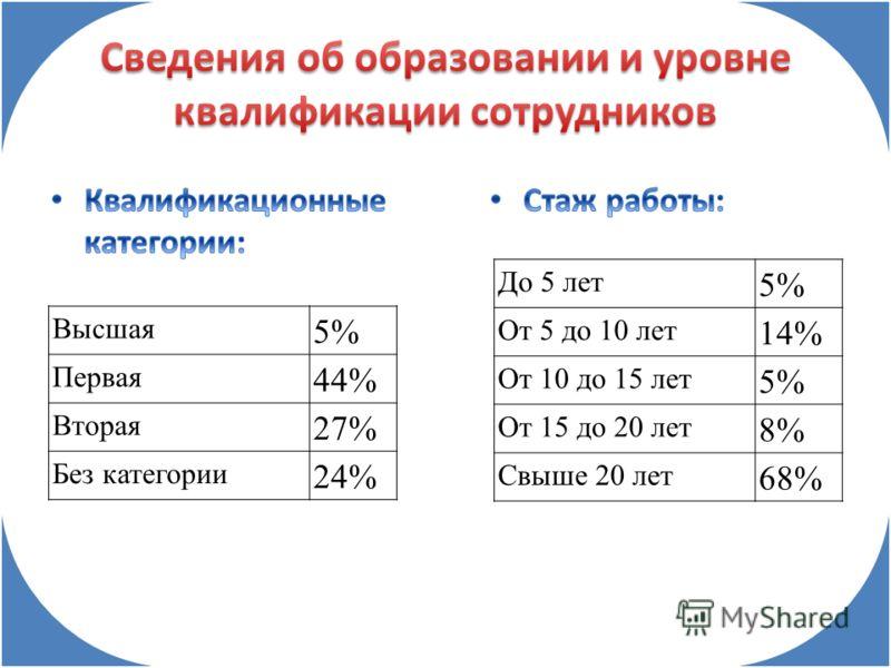 Высшая 5% Первая 44% Вторая 27% Без категории 24% До 5 лет 5% От 5 до 10 лет 14% От 10 до 15 лет 5% От 15 до 20 лет 8% Свыше 20 лет 68%