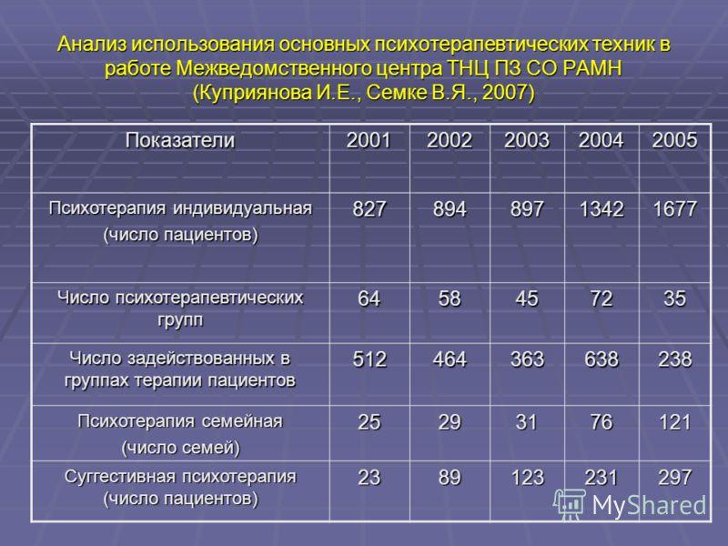 Анализ использования основных психотерапевтических техник в работе Межведомственного центра ТНЦ ПЗ СО РАМН (Куприянова И.Е., Семке В.Я., 2007) Показатели20012002200320042005 Психотерапия индивидуальная (число пациентов) 827 894 897 1342 1677 Число пс