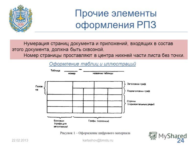Прочие элементы оформления РПЗ 22.02.2013kartashov@bmstu.ru 24 Нумерация страниц документа и приложений, входящих в состав этого документа, должна быть сквозной. Номер страницы проставляют в центра нижней части листа без точки. Оформление таблиц и ил
