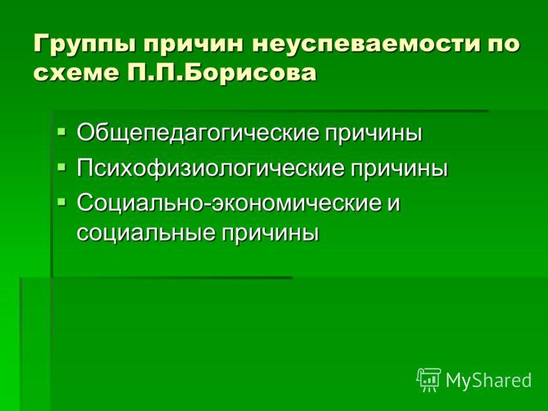 Группы причин неуспеваемости по схеме П.П.Борисова Общепедагогические причины Общепедагогические причины Психофизиологические причины Психофизиологические причины Социально-экономические и социальные причины Социально-экономические и социальные причи