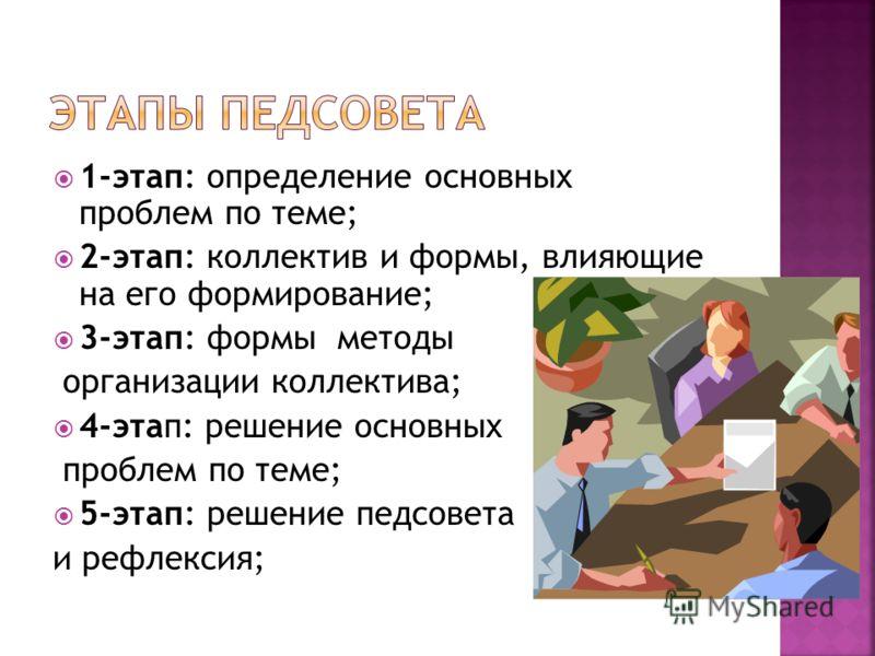 1-этап: определение основных проблем по теме; 2-этап: коллектив и формы, влияющие на его формирование; 3-этап: формы методы организации коллектива; 4-этап: решение основных проблем по теме; 5-этап: решение педсовета и рефлексия;