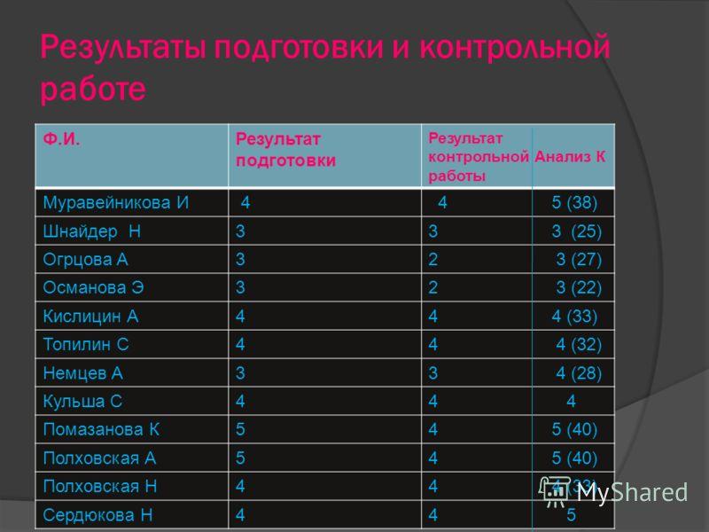 Результаты подготовки и контрольной работе Ф.И.Результат подготовки Результат контрольной Анализ К работы Муравейникова И 4 4 5 (38) Шнайдер Н33 3 (25) Огрцова А32 3 (27) Османова Э32 3 (22) Кислицин А44 4 (33) Топилин С44 4 (32) Немцев А33 4 (28) Ку