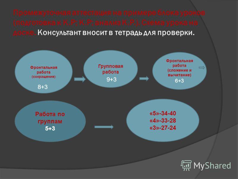Промежуточная аттестация на примере блока уроков (подготовка к К.Р; К.Р; анализ К.Р.). Схема урока на доске. Консультант вносит в тетрадь для проверки. Фронтальная работа (сокращение) Групповая работа Фронтальная работа (сложение и вычитание) 6+3 Раб