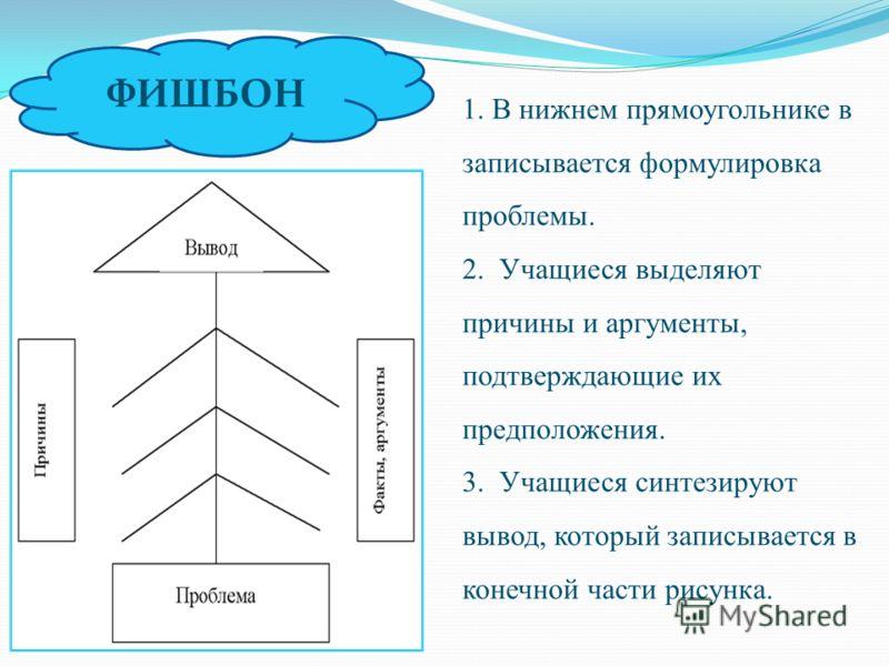 1. В нижнем прямоугольнике в записывается формулировка проблемы. 2. Учащиеся выделяют причины и аргументы, подтверждающие их предположения. 3. Учащиеся синтезируют вывод, который записывается в конечной части рисунка. ФИШБОН
