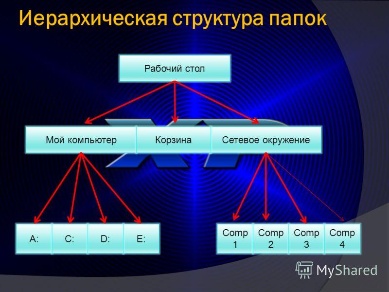Иерархическая структура папок Рабочий стол Сетевое окружение Мой компьютерКорзина Е: А:С:D:D: Comp 1 Comp 2 Comp 3 Comp 4