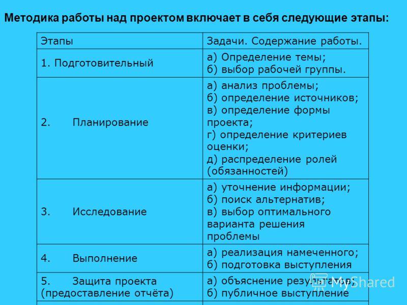 ЭтапыЗадачи. Содержание работы. 1. Подготовительный а) Определение темы; б) выбор рабочей группы. 2. Планирование а) анализ проблемы; б) определение источников; в) определение формы проекта; г) определение критериев оценки; д) распределение ролей (об