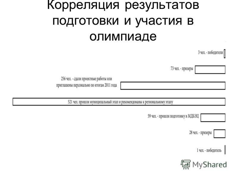 Корреляция результатов подготовки и участия в олимпиаде