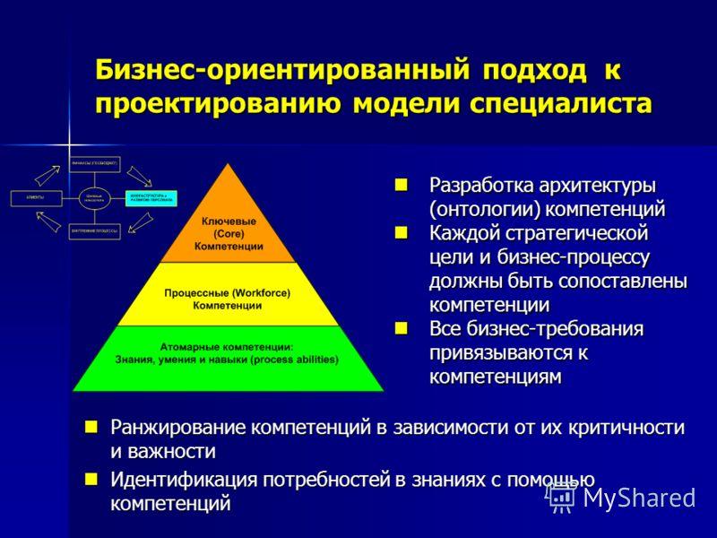 Бизнес-ориентированный подход к проектированию модели специалиста Разработка архитектуры (онтологии) компетенций Разработка архитектуры (онтологии) компетенций Каждой стратегической цели и бизнес-процессу должны быть сопоставлены компетенции Каждой с