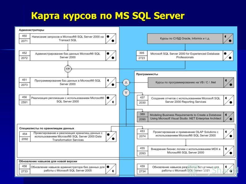 Карта курсов по MS SQL Server