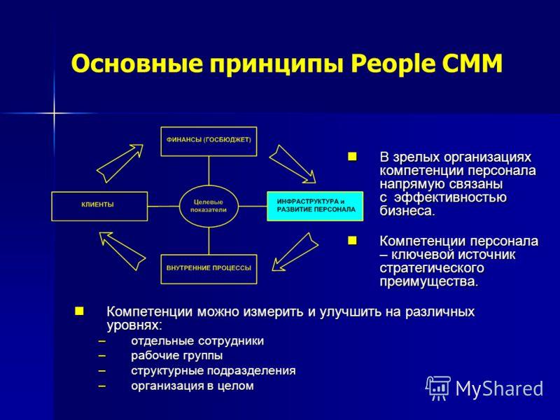 Основные принципы People CMM Компетенции можно измерить и улучшить на различных уровнях: Компетенции можно измерить и улучшить на различных уровнях: –отдельные сотрудники –рабочие группы –структурные подразделения –организация в целом В зрелых органи