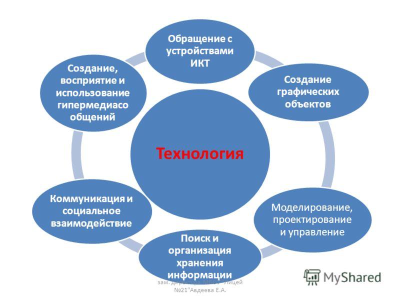 Технология Обращение с устройствами ИКТ Создание графических объектов Моделирование, проектирование и управление Поиск и организация хранения информации Коммуникация и социальное взаимодействие Создание, восприятие и использование гипермедиасо общени