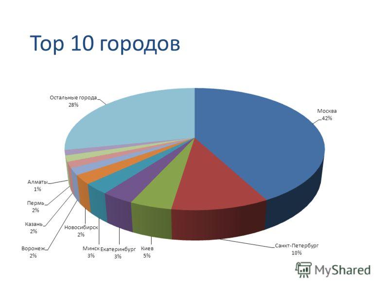 Top 10 городов