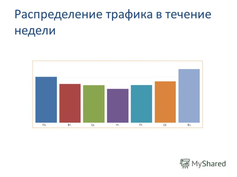 Распределение трафика в течение недели Пн.Вт.Ср.Чт.Пт.Сб.Вс.